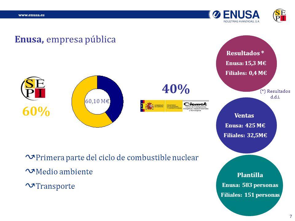 www.enusa.es 7 Enusa, empresa pública 60,10 M 60% 40% Ventas Enusa: 425 M Filiales: 32,5M Resultados Enusa: 2,6 M Filiales: 10,1 M Resultados * Enusa: 15,3 M Filiales: 0,4 M Plantilla Enusa: 583 personas Filiales: 151 personas Primera parte del ciclo de combustible nuclear Medio ambiente Transporte (*) Resultados d.d.i.
