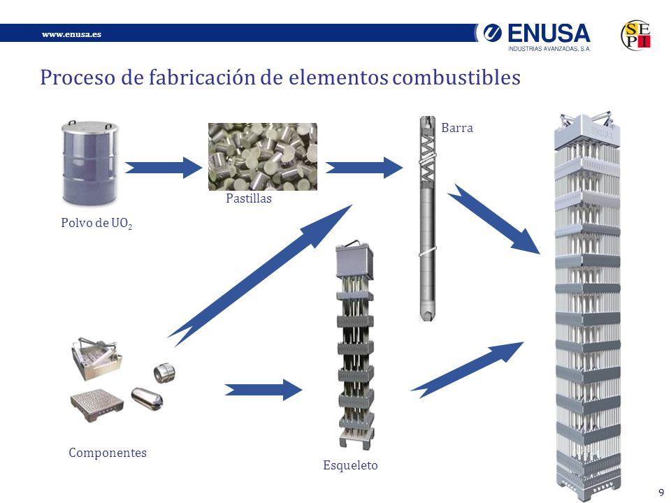 www.enusa.es 9 www.foronuclear.org Esqueleto Componentes Polvo de UO 2 Barra Pastillas Proceso de fabricación de elementos combustibles