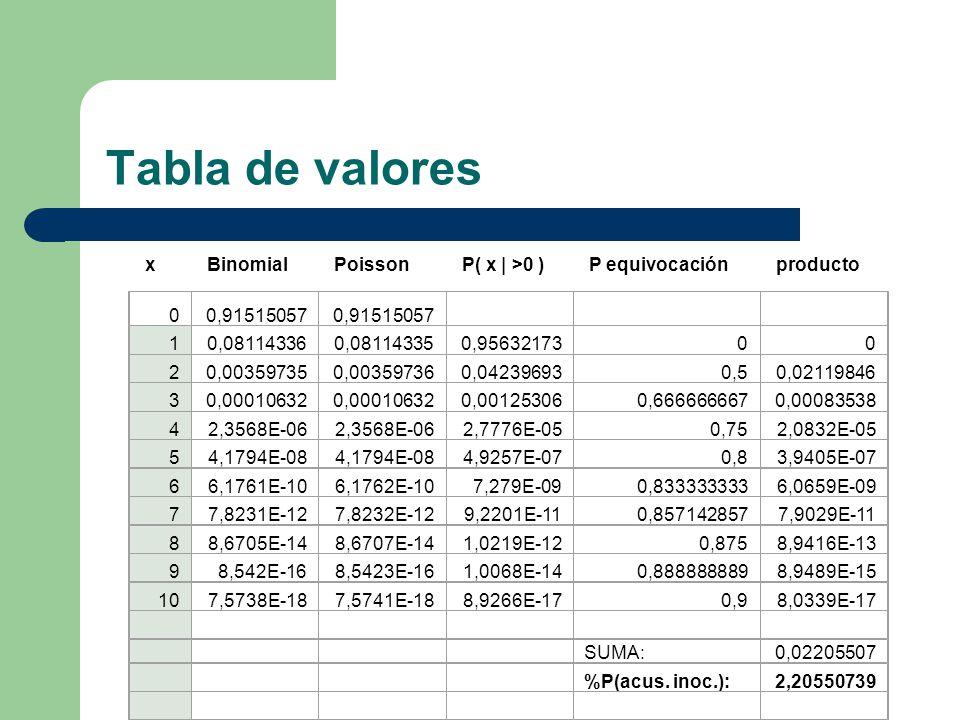 Tabla de valores x Binomial Poisson P( x | >0 ) P equivocación producto 00,91515057 10,081143360,081143350,9563217300 20,003597350,003597360,042396930