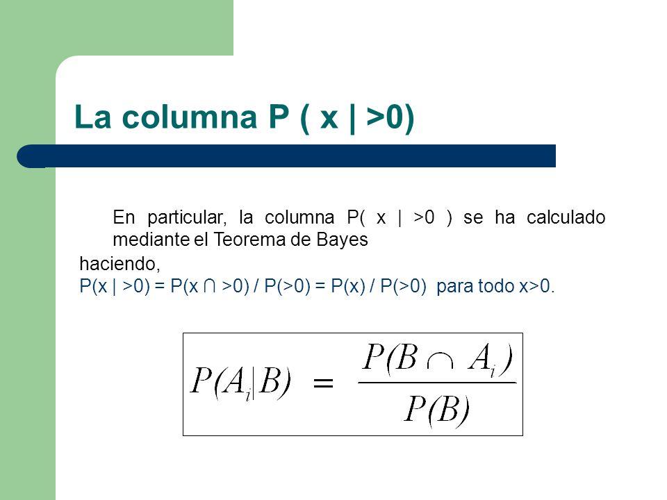 La columna P ( x | >0) haciendo, P(x | >0) = P(x >0) / P(>0) = P(x) / P(>0) para todo x>0. En particular, la columna P( x | >0 ) se ha calculado media