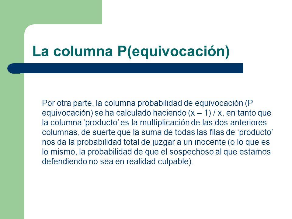 La columna P(equivocación) Por otra parte, la columna probabilidad de equivocación (P equivocación) se ha calculado haciendo (x – 1) / x, en tanto que