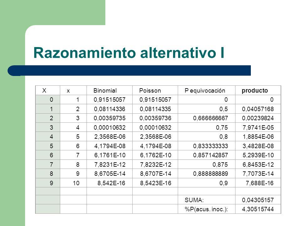 Razonamiento alternativo I XxBinomialPoissonP equivocaciónproducto 010,91515057 00 120,081143360,081143350,50,04057168 230,003597350,003597360,6666666