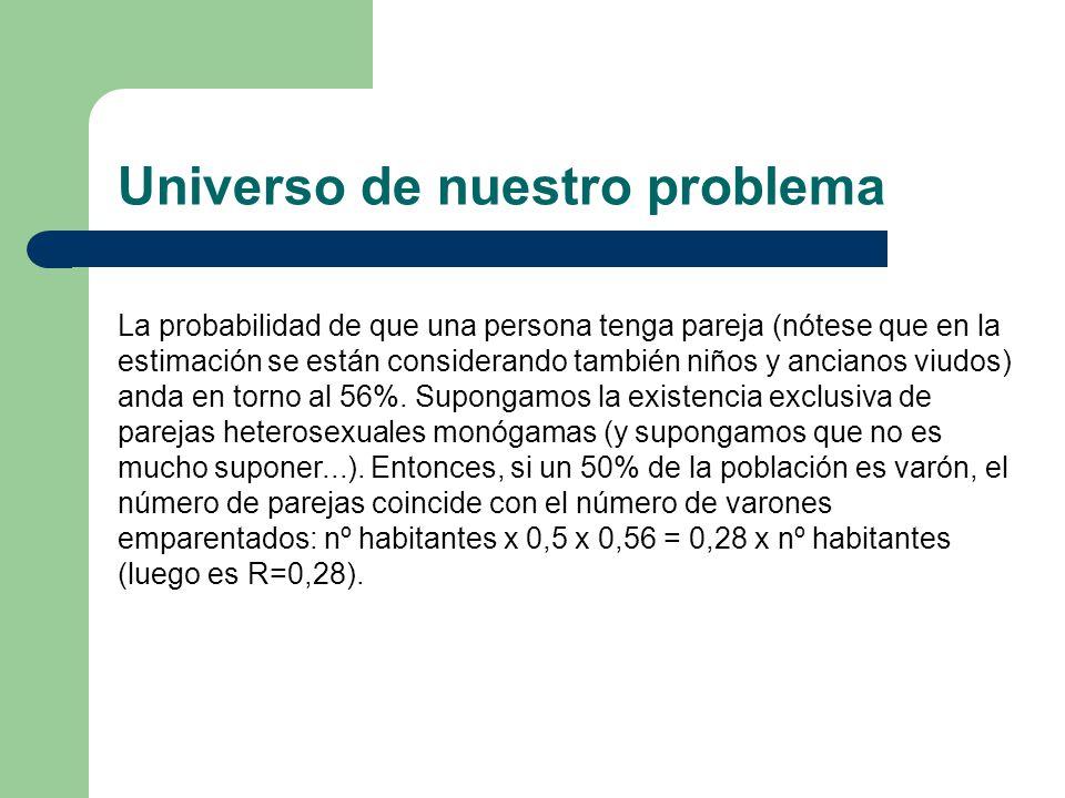 Universo de nuestro problema La probabilidad de que una persona tenga pareja (nótese que en la estimación se están considerando también niños y ancian