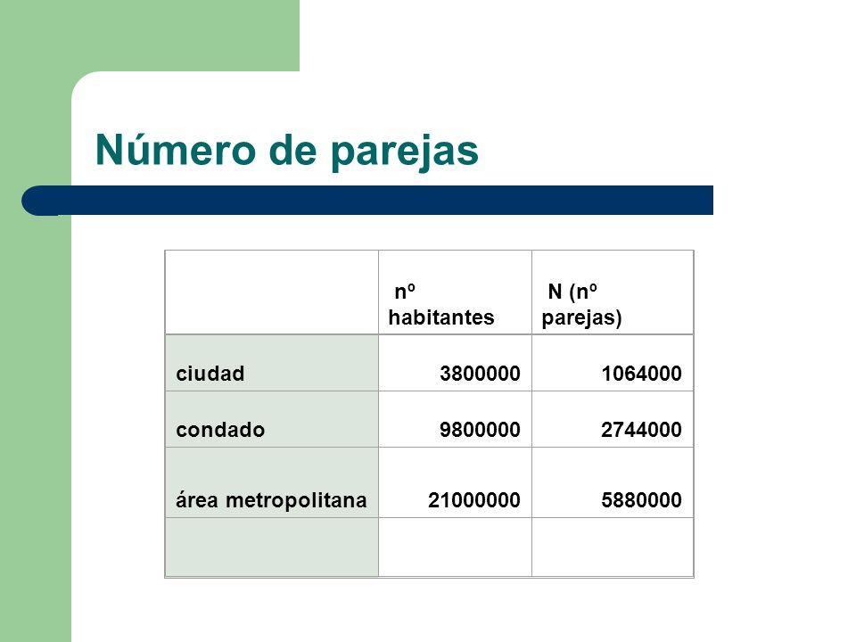 Número de parejas nº habitantes N (nº parejas) ciudad38000001064000 condado98000002744000 área metropolitana210000005880000