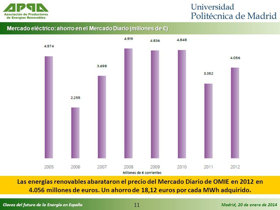 Claves del futuro de la Energía en EspañaMadrid, 20 de enero de 2014 11 Mercado eléctrico: ahorro en el Mercado Diario (millones de ) Mercado eléctric