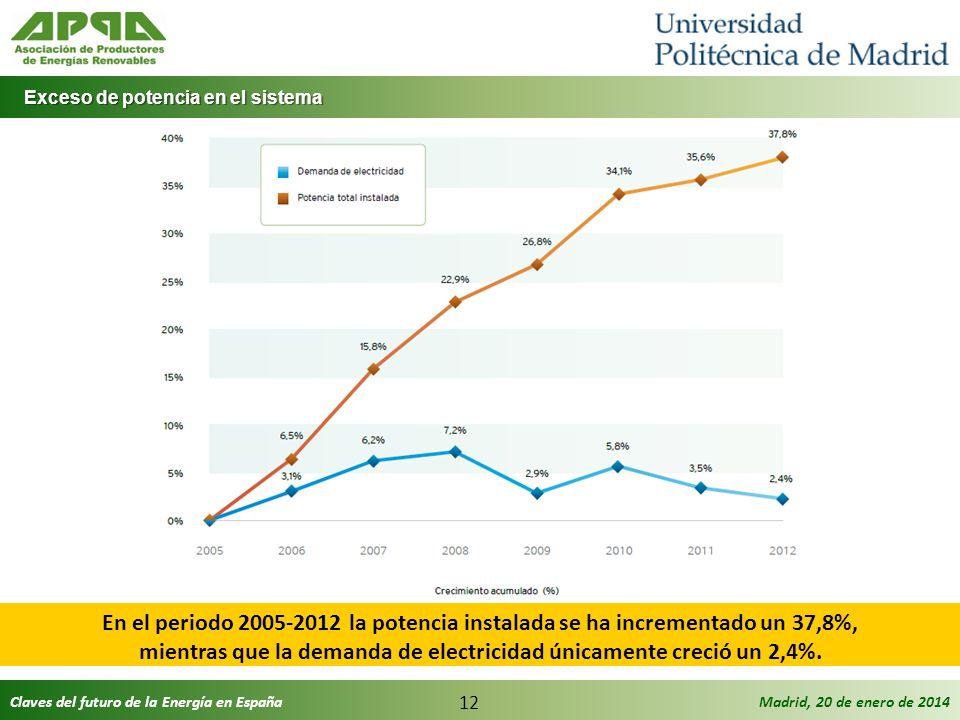 Claves del futuro de la Energía en EspañaMadrid, 20 de enero de 2014 12 Exceso de potencia en el sistema Exceso de potencia en el sistema En el period