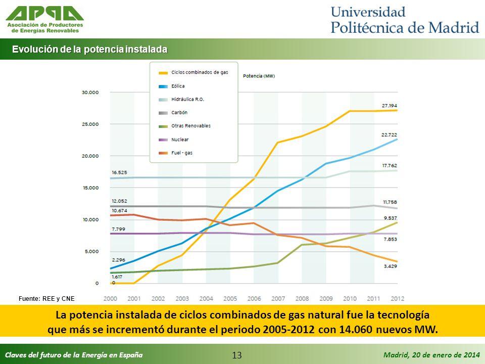 Claves del futuro de la Energía en EspañaMadrid, 20 de enero de 2014 13 Evolución de la potencia instalada Evolución de la potencia instalada La poten