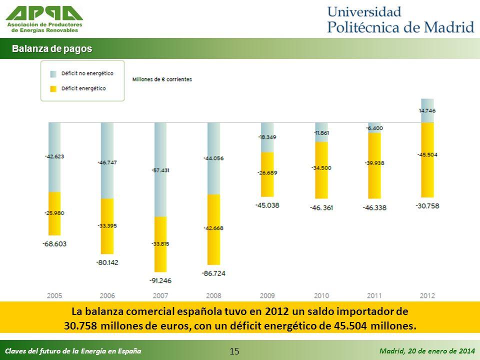 Claves del futuro de la Energía en EspañaMadrid, 20 de enero de 2014 15 Balanza de pagos Balanza de pagos La balanza comercial española tuvo en 2012 u