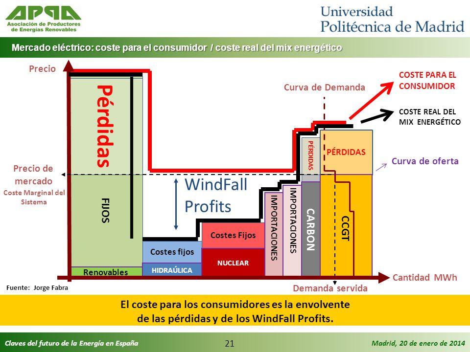 Claves del futuro de la Energía en EspañaMadrid, 20 de enero de 2014 21 Mercado eléctrico: coste para el consumidor / coste real del mix energético Me