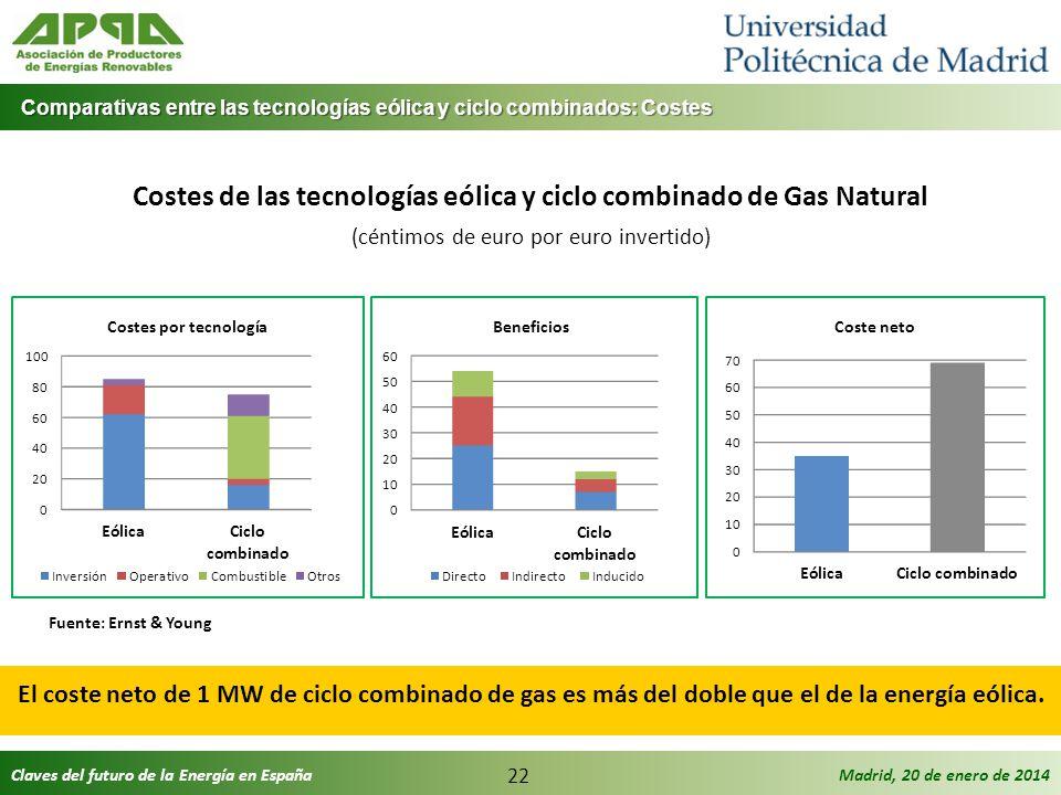 Claves del futuro de la Energía en EspañaMadrid, 20 de enero de 2014 22 Comparativas entre las tecnologías eólica y ciclo combinados: Costes Comparati