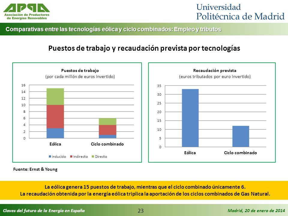 Claves del futuro de la Energía en EspañaMadrid, 20 de enero de 2014 23 Puestos de trabajo y recaudación prevista por tecnologías Fuente: Ernst & Youn