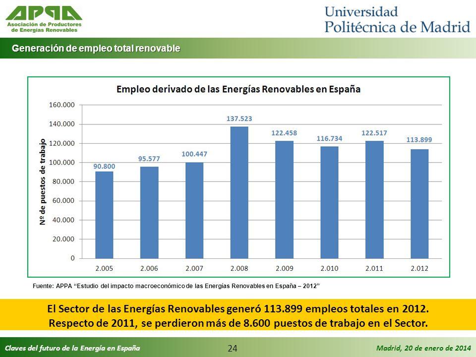 Claves del futuro de la Energía en EspañaMadrid, 20 de enero de 2014 24 Generación de empleo total renovable Generación de empleo total renovable El S