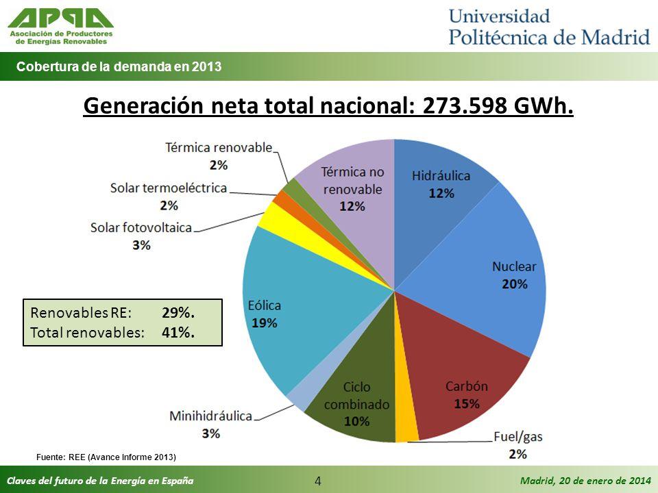 Claves del futuro de la Energía en EspañaMadrid, 20 de enero de 2014 4 Generación neta total nacional: 273.598 GWh. Cobertura de la demanda en 2013 Fu