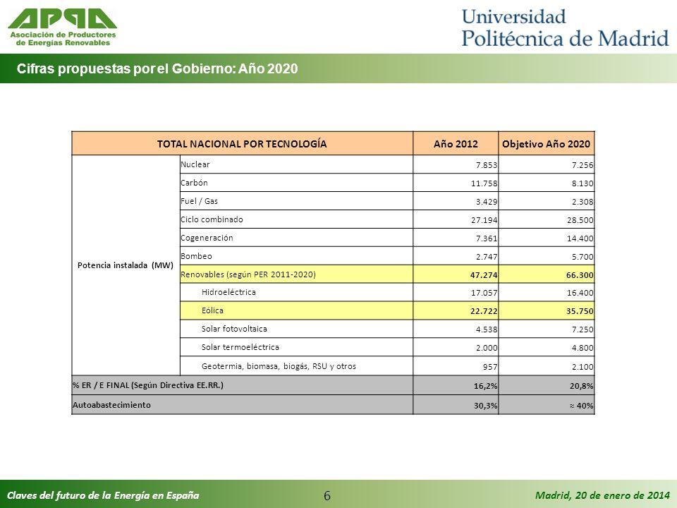 Claves del futuro de la Energía en EspañaMadrid, 20 de enero de 2014 6 TOTAL NACIONAL POR TECNOLOGÍAAño 2012Objetivo Año 2020 Potencia instalada (MW)