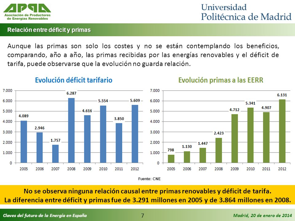 Claves del futuro de la Energía en EspañaMadrid, 20 de enero de 2014 8 Déficit de tarifa y ahorro neto acumulado Déficit de tarifa y ahorro neto acumulado En el periodo 2005-2012, el abaratamiento neto acumulado ascendió a 5.639 millones de euros, siendo el déficit de tarifa acumulado de 36.786 millones.