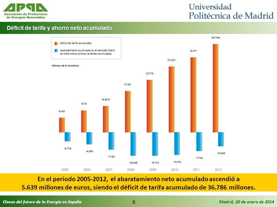 Claves del futuro de la Energía en EspañaMadrid, 20 de enero de 2014 8 Déficit de tarifa y ahorro neto acumulado Déficit de tarifa y ahorro neto acumu