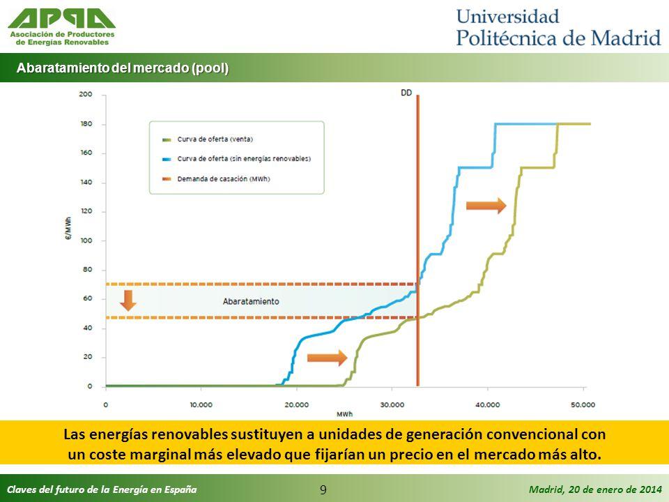 Claves del futuro de la Energía en EspañaMadrid, 20 de enero de 2014 9 Abaratamiento del mercado (pool) Abaratamiento del mercado (pool) Las energías