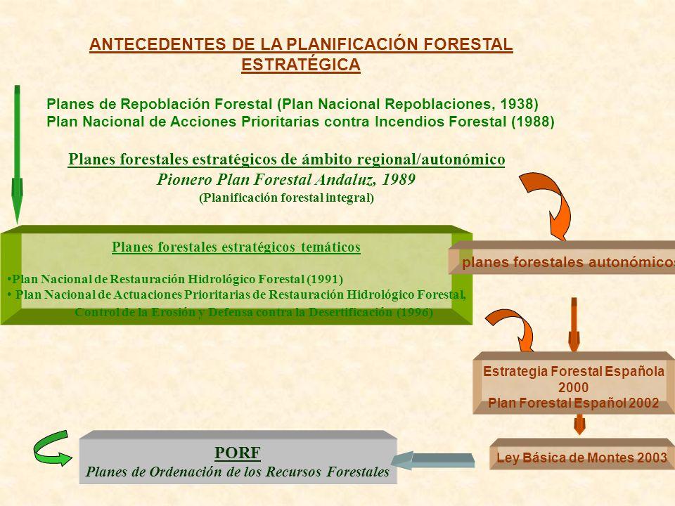 ANTECEDENTES DE LA PLANIFICACIÓN FORESTAL ESTRATÉGICA Planes de Repoblación Forestal (Plan Nacional Repoblaciones, 1938) Plan Nacional de Acciones Pri