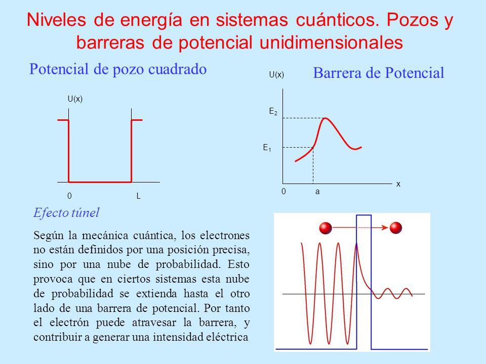 Niveles de energía en sistemas cuánticos. Pozos y barreras de potencial unidimensionales Potencial de pozo cuadrado U(x) 0L 0 a x E1E1 E2E2 U(x) Barre