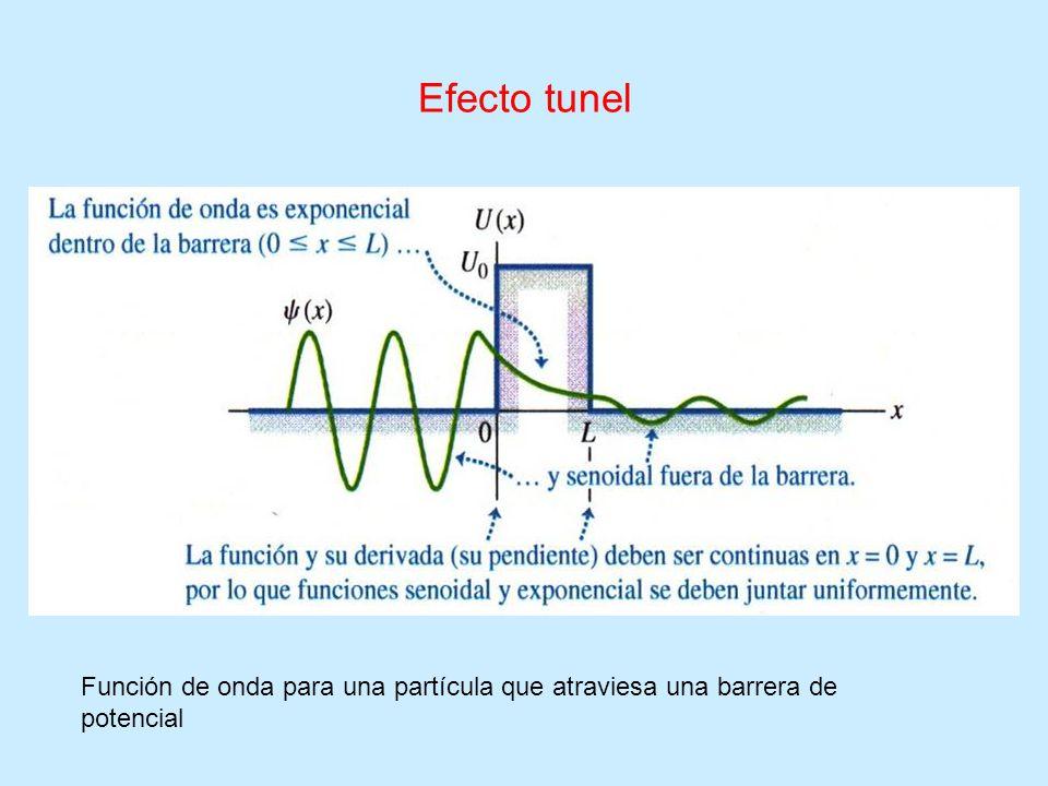 Efecto tunel Función de onda para una partícula que atraviesa una barrera de potencial
