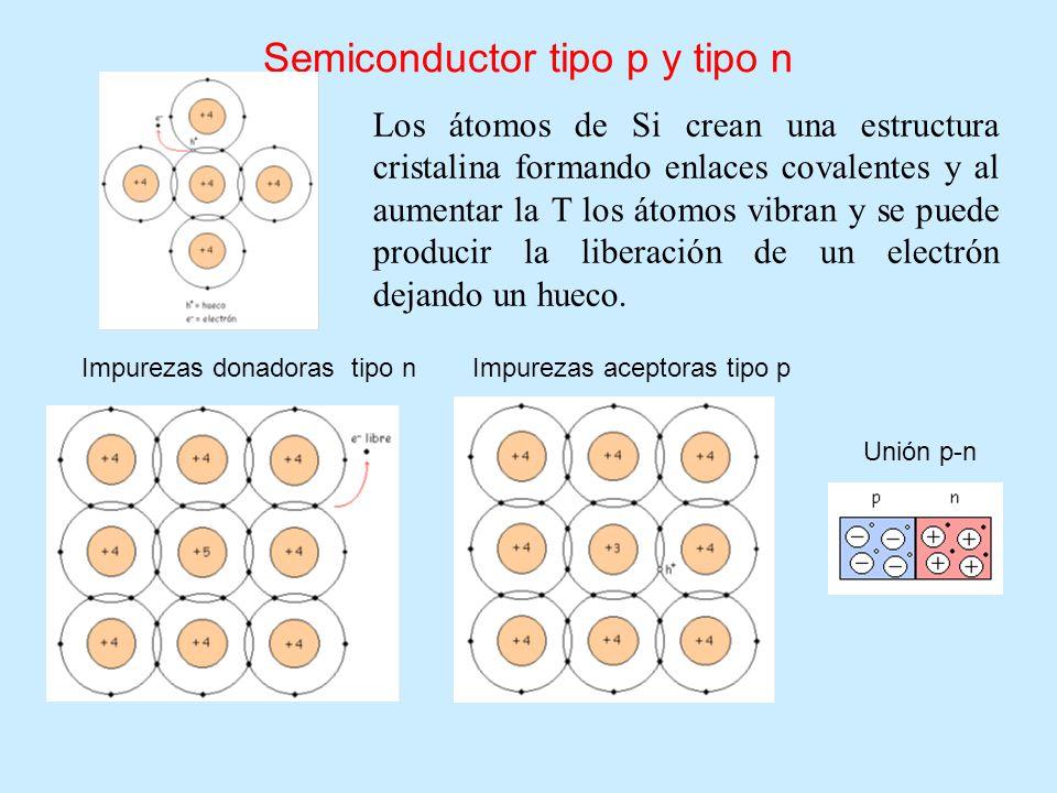 Semiconductor tipo p y tipo n Los átomos de Si crean una estructura cristalina formando enlaces covalentes y al aumentar la T los átomos vibran y se p
