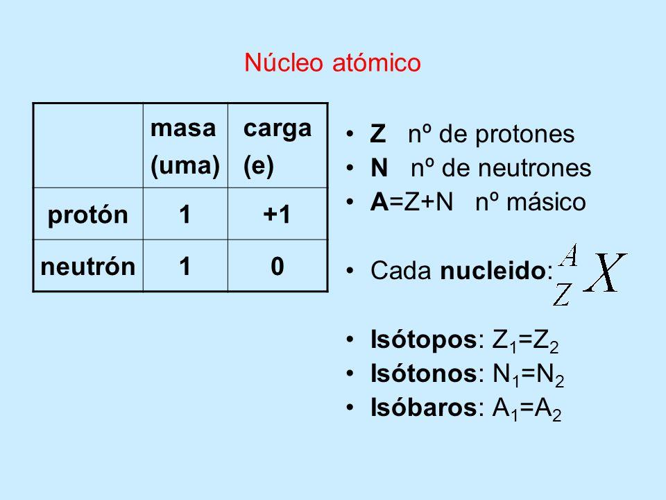 Núcleo atómico masa (uma) carga (e) protón1+1 neutrón10 Z nº de protones N nº de neutrones A=Z+N nº másico Cada nucleido: Isótopos: Z 1 =Z 2 Isótonos: