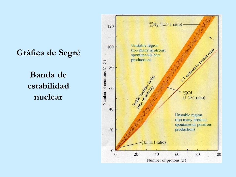 Gráfica de Segré Banda de estabilidad nuclear