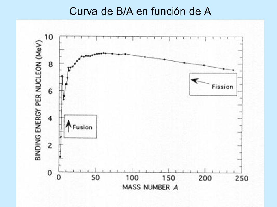 Curva de B/A en función de A