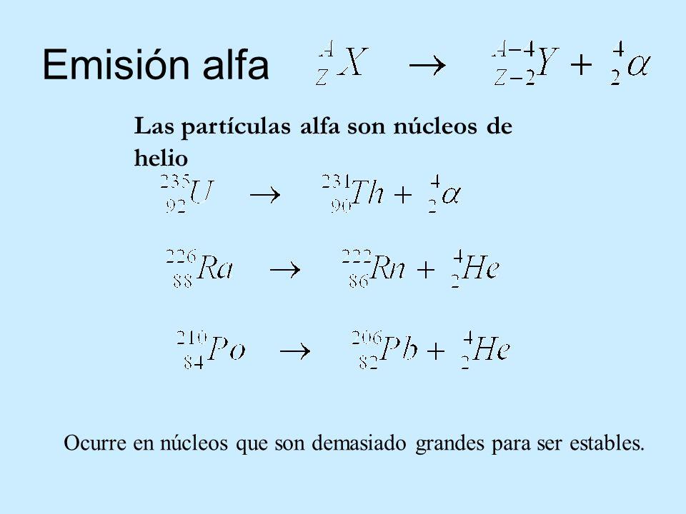 Emisión alfa Las partículas alfa son núcleos de helio Ocurre en núcleos que son demasiado grandes para ser estables.
