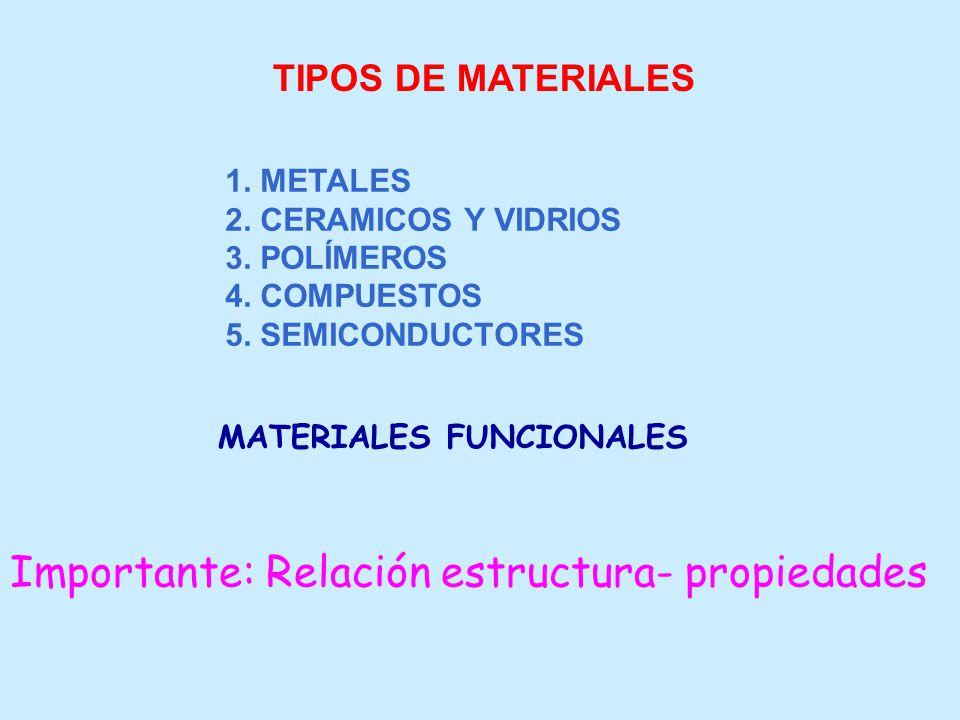 TIPOS DE MATERIALES 1. METALES 2. CERAMICOS Y VIDRIOS 3. POLÍMEROS 4. COMPUESTOS 5. SEMICONDUCTORES MATERIALES FUNCIONALES Importante: Relación estruc