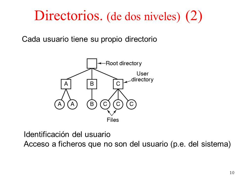 10 Directorios.