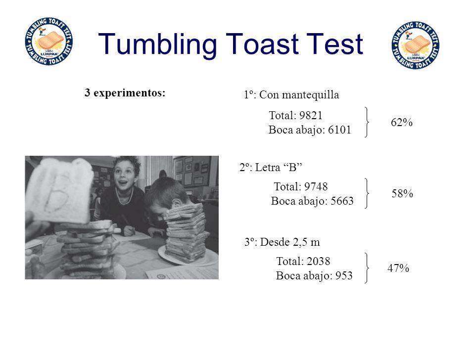 Tumbling Toast Test 3 experimentos: 1º: Con mantequilla Total: 9821 Boca abajo: 6101 2º: Letra B 62% Total: 9748 Boca abajo: 5663 58% 3º: Desde 2,5 m