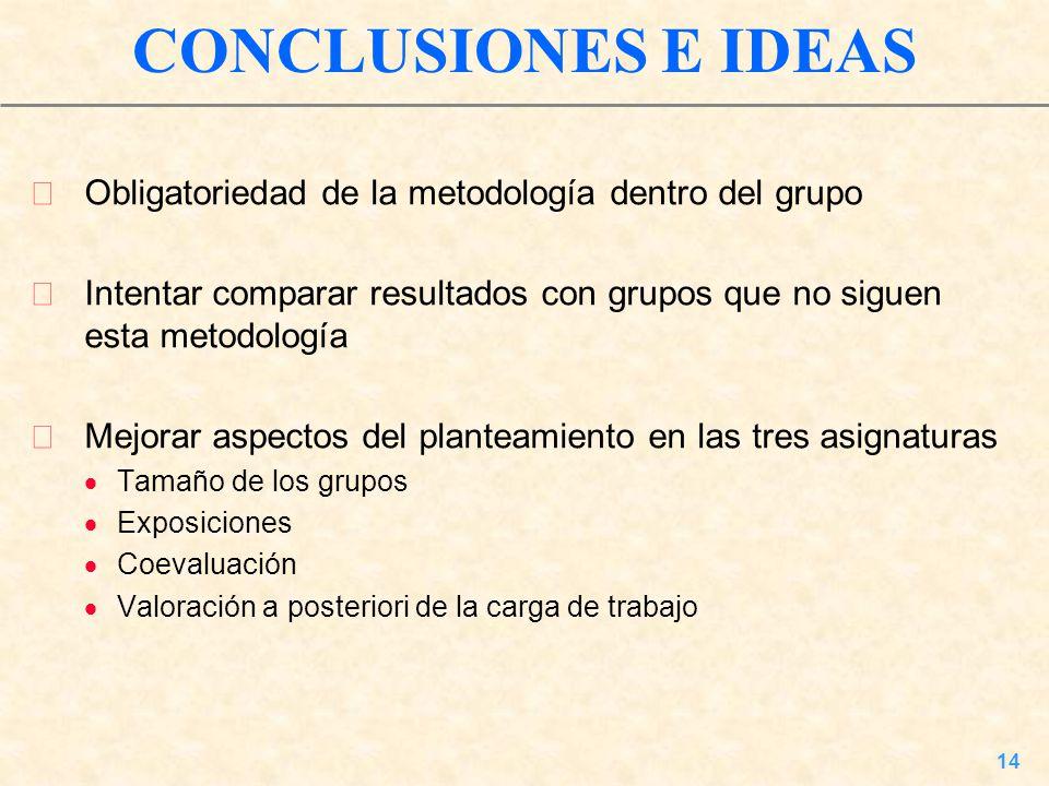 14 CONCLUSIONES E IDEAS Obligatoriedad de la metodología dentro del grupo Intentar comparar resultados con grupos que no siguen esta metodología Mejor