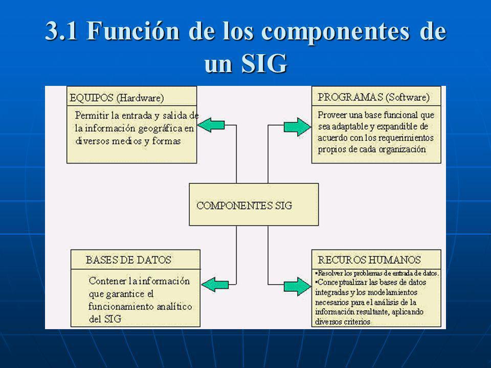 3.1 Función de los componentes de un SIG