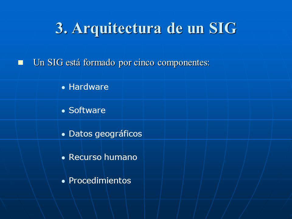 3. Arquitectura de un SIG Un SIG está formado por cinco componentes: Un SIG está formado por cinco componentes: Hardware Software Datos geográficos Re