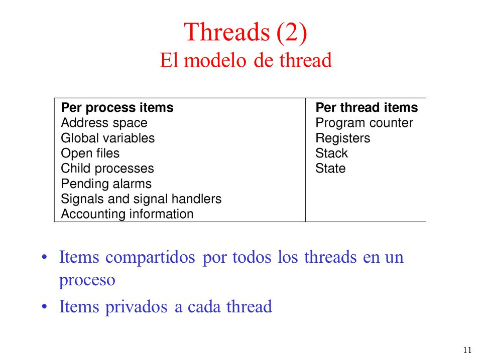 11 Items compartidos por todos los threads en un proceso Items privados a cada thread Threads (2) El modelo de thread