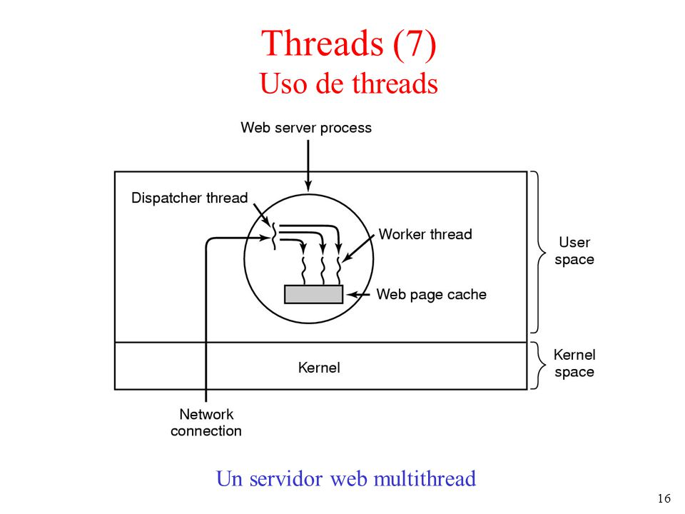 16 Un servidor web multithread Threads (7) Uso de threads