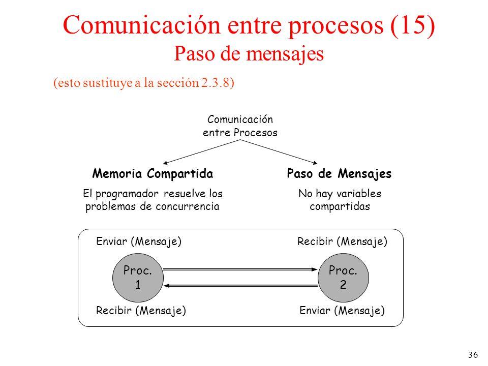 36 (esto sustituye a la sección 2.3.8) Comunicación entre Procesos Memoria Compartida El programador resuelve los problemas de concurrencia Paso de Me
