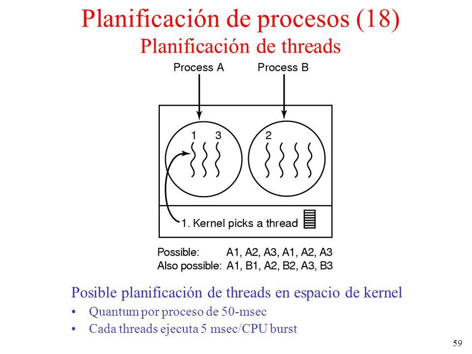 59 Planificación de procesos (18) Planificación de threads Posible planificación de threads en espacio de kernel Quantum por proceso de 50-msec Cada t