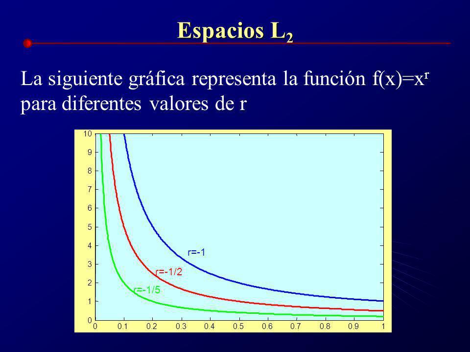 Espacios L 2 Ejemplo: ¿Para que valores de r la siguiente función está en L 2 considerando el intervalo [0,1]? f(x) = x r Solución: como Entonces la f