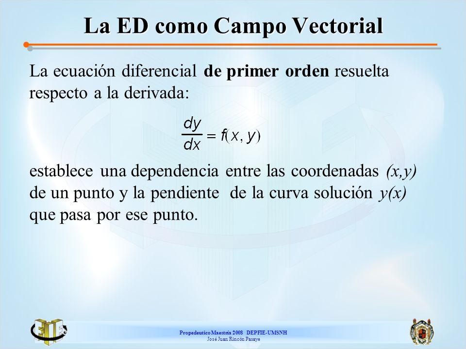 Propedeutico Maestría 2008 DEPFIE-UMSNH José Juan Rincón Pasaye La ED como Campo Vectorial La ecuación diferencial de primer orden resuelta respecto a