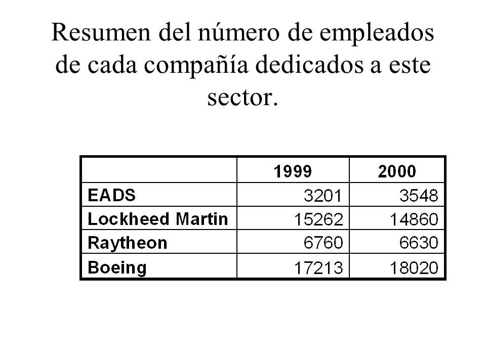 Clasificación de los productos Grandes aviones estratégicos Aviones logísticos Aviones de carga propiamente dichos.