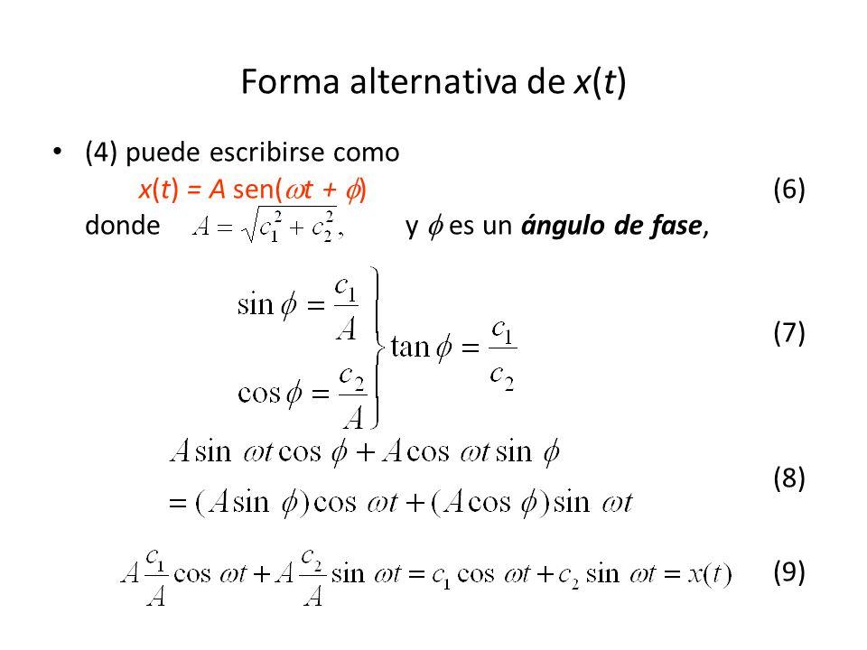 Forma alternativa de x(t) (4) puede escribirse como x(t) = A sen( t + ) (6) donde y es un ángulo de fase, (7) (8) (9)