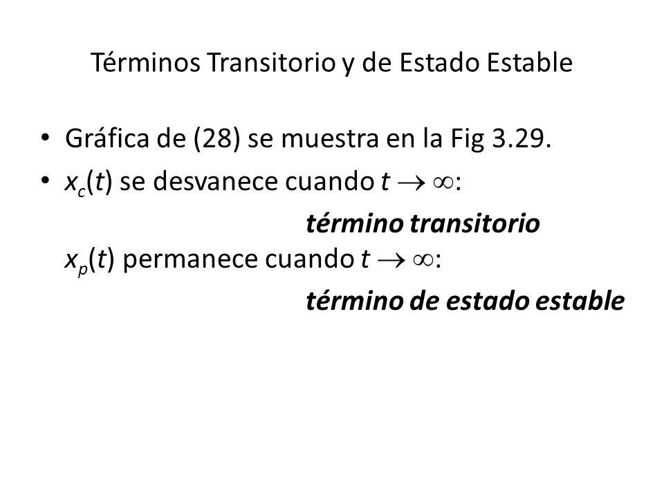 Términos Transitorio y de Estado Estable Gráfica de (28) se muestra en la Fig 3.29.