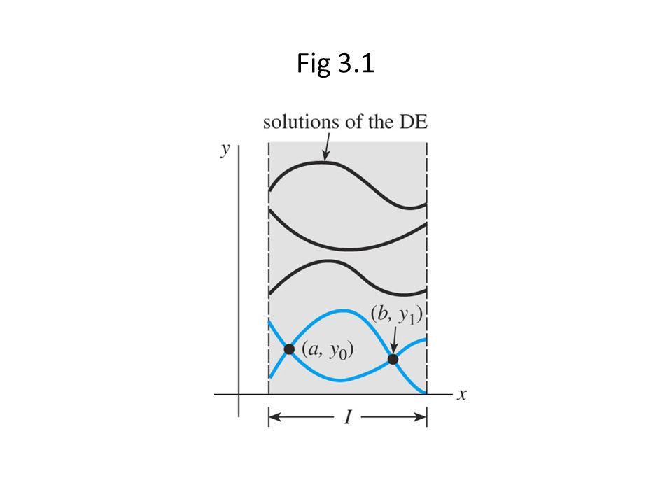 En el ejemplo 4 de la Sec 1.1, vemos la solución de es x = c 1 cos 4t + c 2 sin 4t(2) (a)Suponemos que x(0) = 0, entonces c 1 = 0, x(t) = c 2 sen 4t Además, x( /2) = 0, obtenemos 0 = 0, de ahí (3) tiene infinitas soluciones.