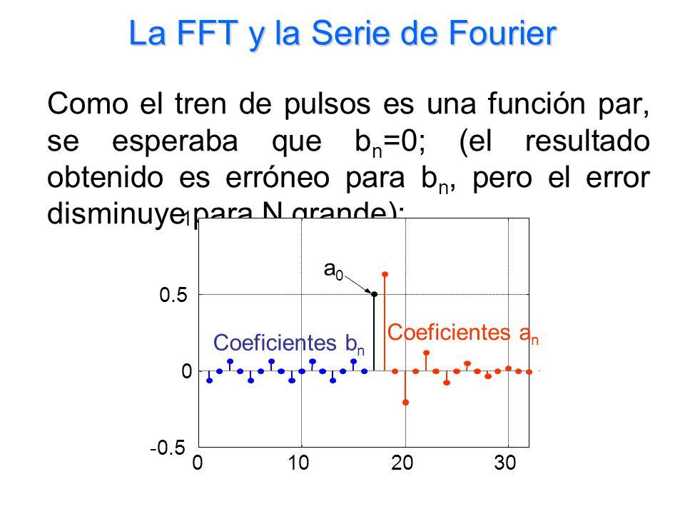 La FFT y la Serie de Fourier Como el tren de pulsos es una función par, se esperaba que b n =0; (el resultado obtenido es erróneo para b n, pero el er