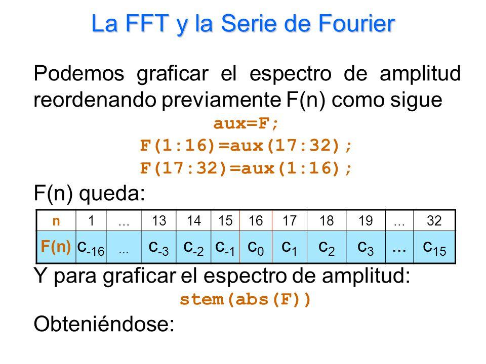 La FFT y la Serie de Fourier Podemos graficar el espectro de amplitud reordenando previamente F(n) como sigue aux=F; F(1:16)=aux(17:32); F(17:32)=aux(