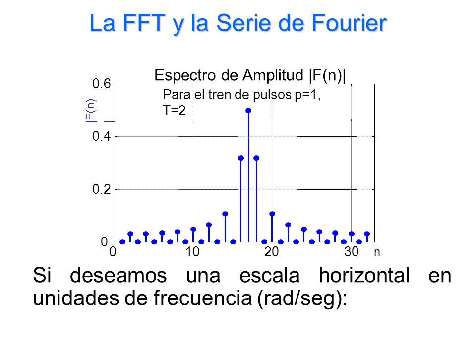 La FFT y la Serie de Fourier Si deseamos una escala horizontal en unidades de frecuencia (rad/seg):