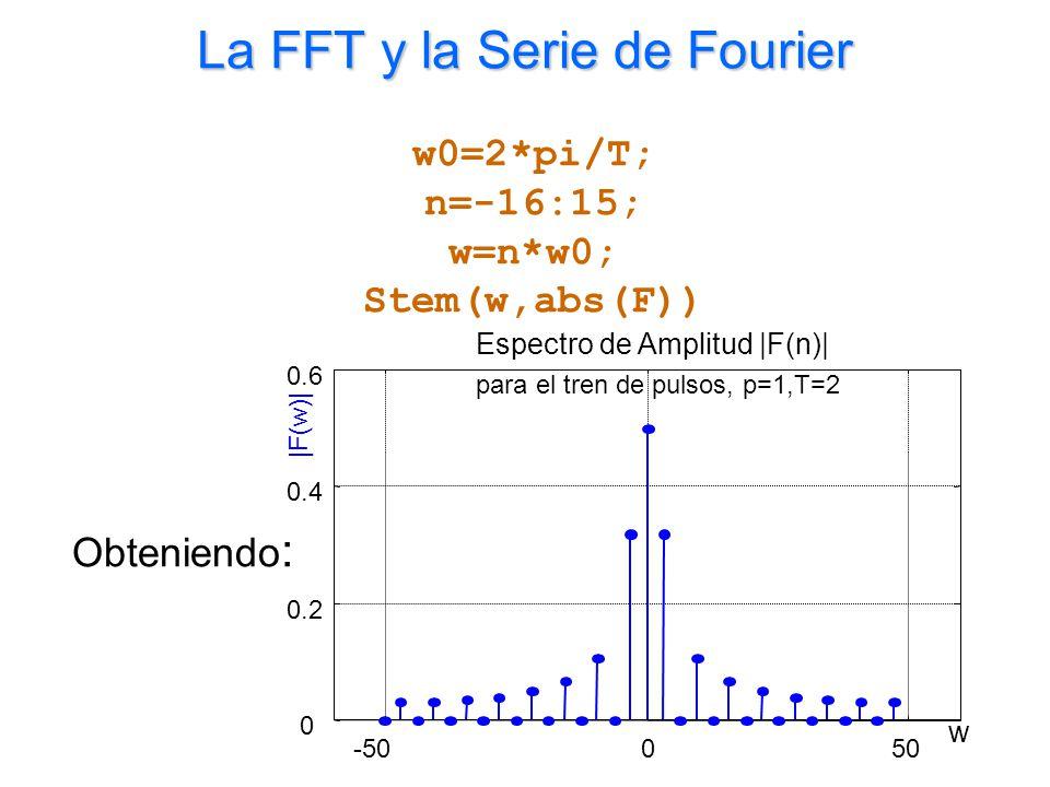 La FFT y la Serie de Fourier w0=2*pi/T; n=-16:15; w=n*w0; Stem(w,abs(F)) Obteniendo :
