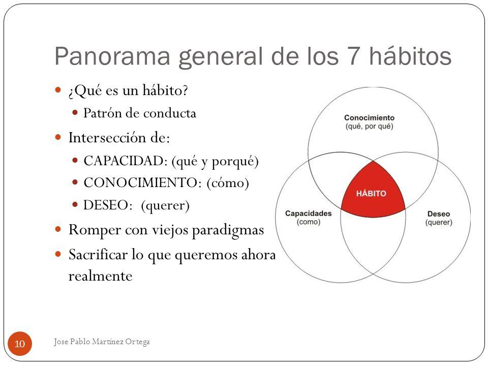 Panorama general de los 7 hábitos Jose Pablo Martínez Ortega 10 ¿Qué es un hábito? Patrón de conducta Intersección de: CAPACIDAD: (qué y porqué) CONOC